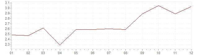 Grafico - inflazione Gran Bretagna 1995 (CPI)