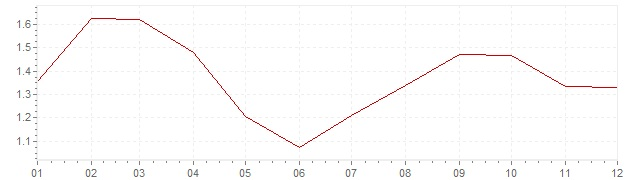 Chart - inflation Great Britain 2003 (CPI)