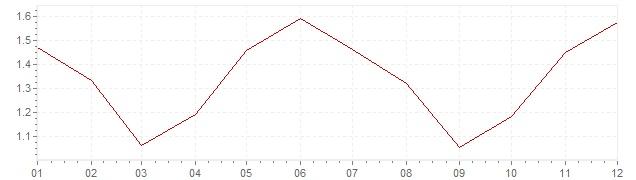 Grafiek - inflatie Groot-Brittanië 2004 (CPI)
