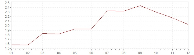 Gráfico - inflación de Gran Bretaña en 2005 (IPC)
