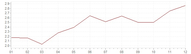 Chart - inflation Great Britain 2006 (CPI)