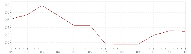 Chart - inflation Great Britain 2007 (CPI)