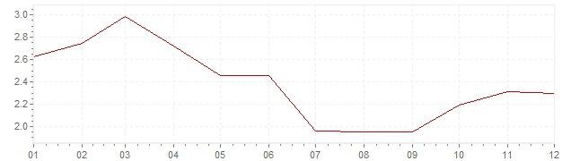 Gráfico - inflación de Gran Bretaña en 2007 (IPC)