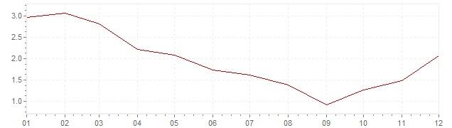Gráfico - inflación de Gran Bretaña en 2009 (IPC)
