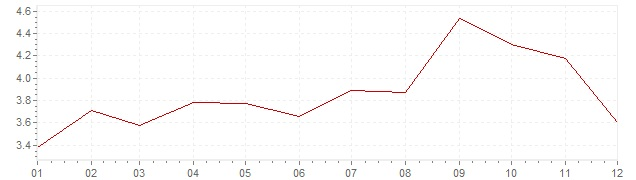 Grafiek - inflatie Groot-Brittanië 2011 (CPI)