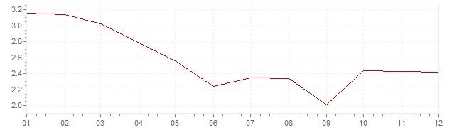 Grafico - inflazione Gran Bretagna 2012 (CPI)