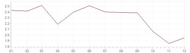 Gráfico – inflação na Grã-Bretanha em 2013 (IPC)