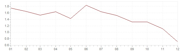 Chart - inflation Great Britain 2014 (CPI)