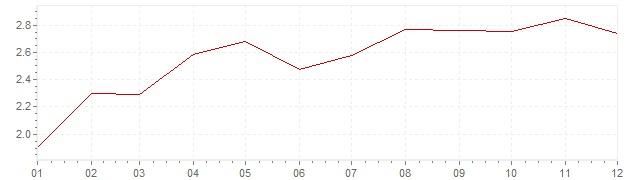 Graphik - Inflation Großbritannien 2017 (VPI)