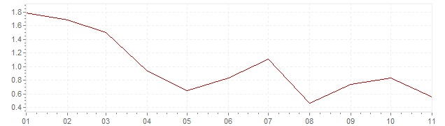 Chart - inflation Great Britain 2020 (CPI)