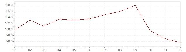 Chart - inflation Brazil 1981 (CPI)