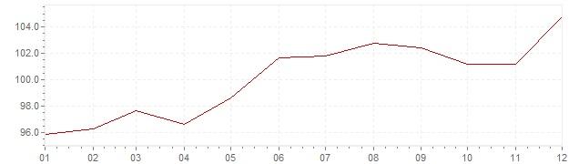 Gráfico – inflação na Brasil em 1982 (IPC)