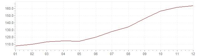 Gráfico – inflação na Brasil em 1983 (IPC)