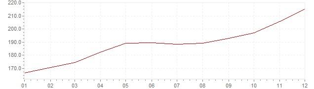 Chart - inflation Brazil 1984 (CPI)