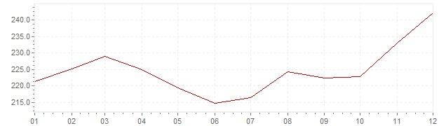 Gráfico – inflação na Brasil em 1985 (IPC)