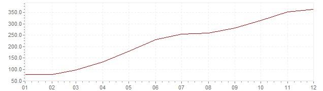 Gráfico – inflação na Brasil em 1987 (IPC)