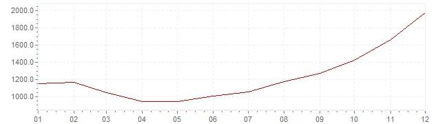 Chart - inflation Brazil 1989 (CPI)