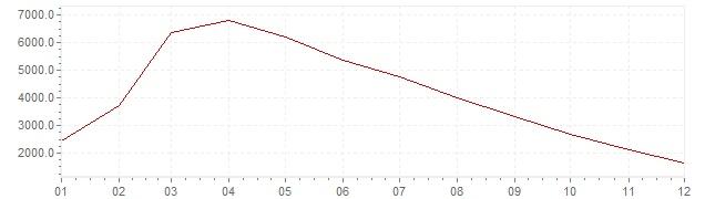 Graphik - Inflation Brésil 1990 (IPC)