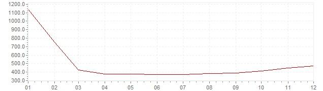 Graphik - Inflation Brésil 1991 (IPC)