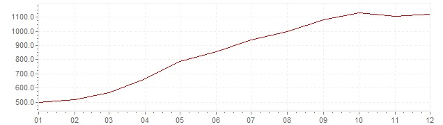 Chart - inflation Brazil 1992 (CPI)