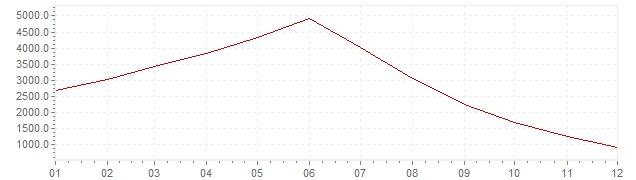Chart - inflation Brazil 1994 (CPI)