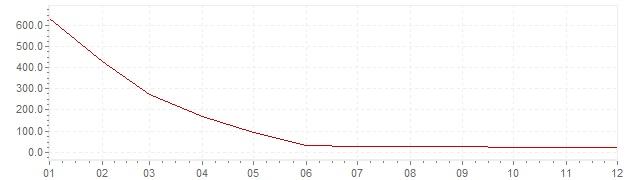 Graphik - Inflation Brésil 1995 (IPC)