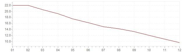 Graphik - Inflation Brésil 1996 (IPC)