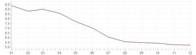 Graphik - Inflation Brésil 1997 (IPC)