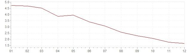 Gráfico – inflação na Brasil em 1998 (IPC)