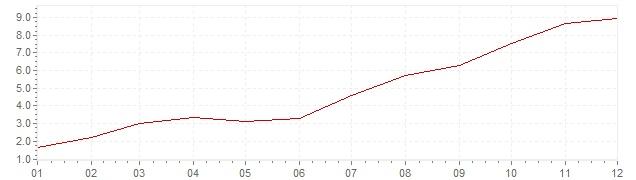 Gráfico – inflação na Brasil em 1999 (IPC)