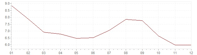 Chart - inflation Brazil 2000 (CPI)