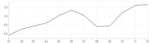 Grafiek - inflatie Brazilië 2001 (CPI)