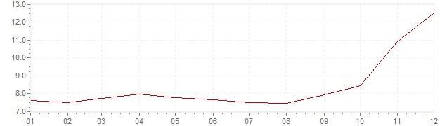 Grafico - inflazione Brasile 2002 (CPI)