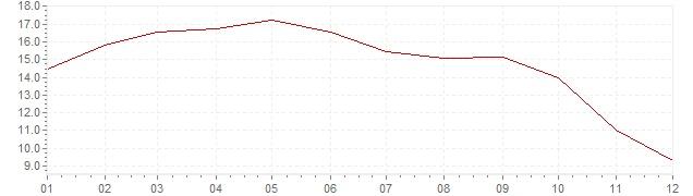 Chart - inflation Brazil 2003 (CPI)
