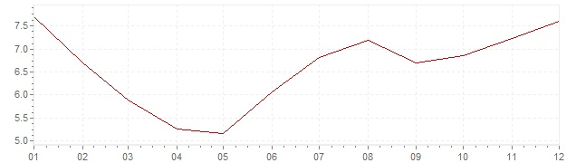 Graphik - Inflation Brésil 2004 (IPC)