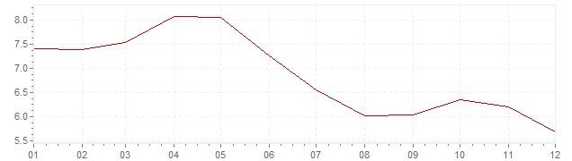 Graphik - Inflation Brésil 2005 (IPC)