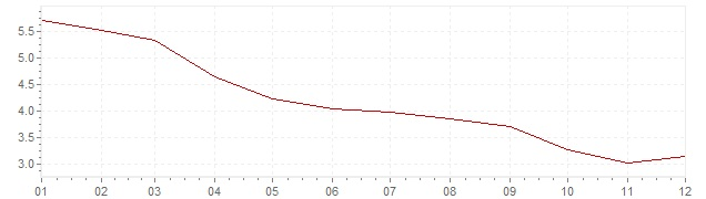 Chart - inflation Brazil 2006 (CPI)