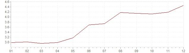 Chart - inflation Brazil 2007 (CPI)