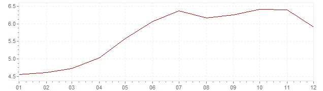 Chart - inflation Brazil 2008 (CPI)