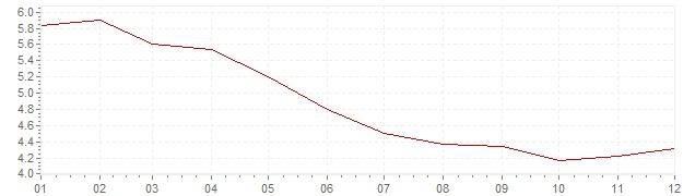 Gráfico – inflação na Brasil em 2009 (IPC)