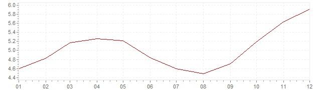 Graphik - Inflation Brésil 2010 (IPC)
