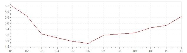 Chart - inflation Brazil 2012 (CPI)