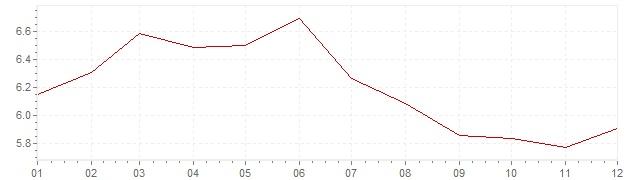 Grafiek - inflatie Brazilië 2013 (CPI)