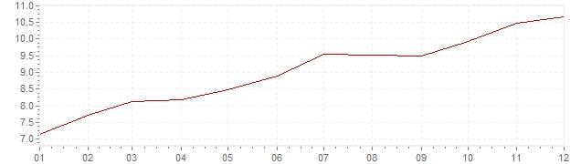 Graphik - Inflation Brasilien 2015 (VPI)