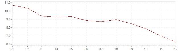 Graphik - Inflation Brasilien 2016 (VPI)
