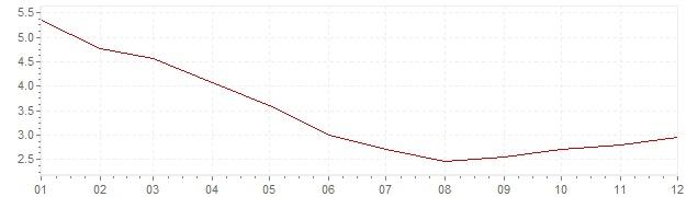 Chart - inflation Brazil 2017 (CPI)