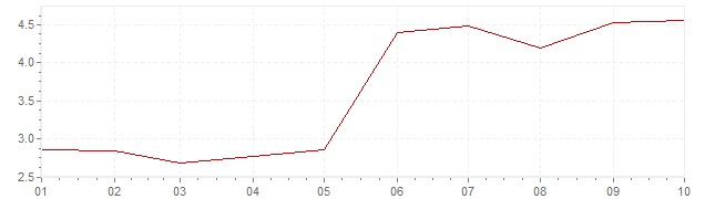 Gráfico – inflação na Brasil em 2018 (IPC)