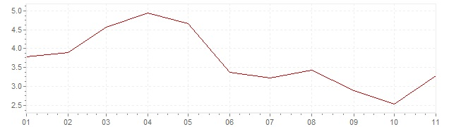 Gráfico – inflação na Brasil em 2019 (IPC)