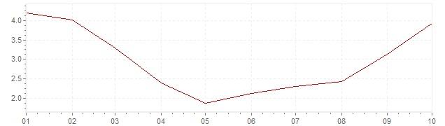 Grafiek - inflatie Brazilië 2020 (CPI)