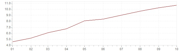 Graphik - Inflation Brésil 2021 (IPC)